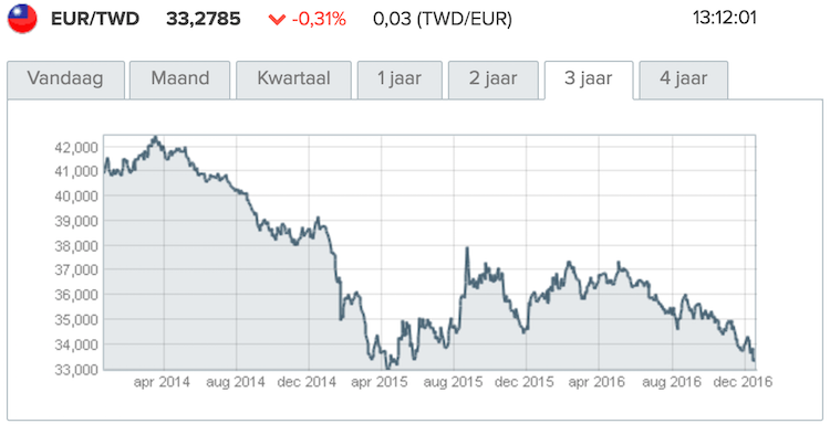 geld-taiwan-wisselkoers
