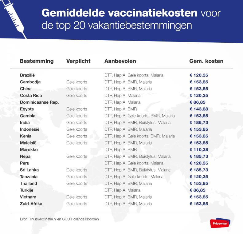 kosten reisvaccinaties