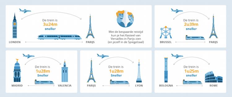 trein sneller dan vliegtuig